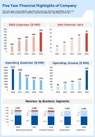 Five Year Financial Highlights Of Company Template 74 Presentation Report Infographic PPT PDF Document