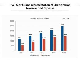 Five Year Graph Representation Of Organization Revenue And Expense