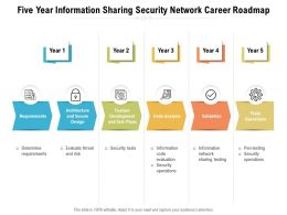 Five Year Information Sharing Security Network Career Roadmap