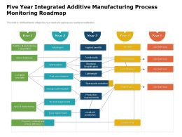 Five Year Integrated Additive Manufacturing Process Monitoring Roadmap