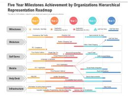 Five Year Milestones Achievement By Organizations Hierarchical Representation Roadmap
