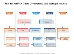 Five Year Mobile Game Development And Testing Roadmap