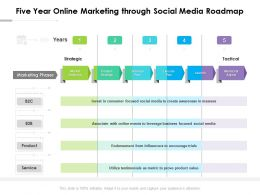 Five Year Online Marketing Through Social Media Roadmap