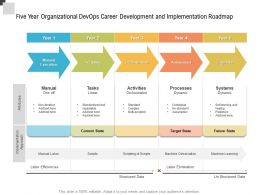 Five Year Organizational Devops Career Development And Implementation Roadmap