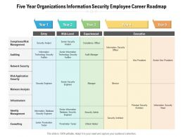Five Year Organizations Information Security Employee Career Roadmap