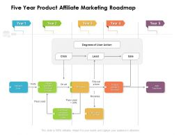 Five Year Product Affiliate Marketing Roadmap