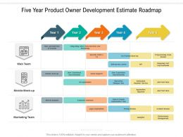 Five Year Product Owner Development Estimate Roadmap