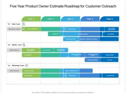 Five Year Product Owner Estimate Roadmap For Customer Outreach