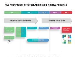 Five Year Project Proposal Application Review Roadmap