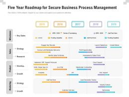 Five Year Roadmap For Secure Business Process Management