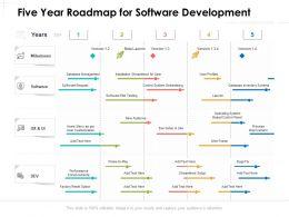 Five Year Roadmap For Software Development