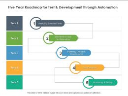 Five Year Roadmap For Test And Development Through Automation