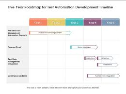 Five Year Roadmap For Test Automation Development Timeline