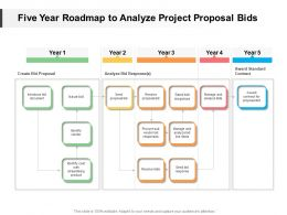 Five Year Roadmap To Analyze Project Proposal Bids