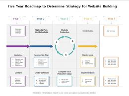 Five Year Roadmap To Determine Strategy For Website Building