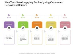 Five Year Roadmapping For Analyzing Consumer Behavioral Science