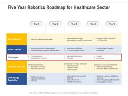Five Year Robotics Roadmap For Healthcare Sector