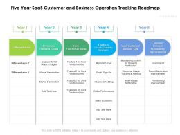 Five Year SaaS Customer And Business Operation Tracking Roadmap