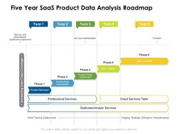Five Year SaaS Product Data Analysis Roadmap