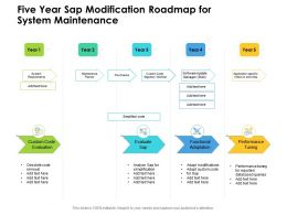 Five Year Sap Modification Roadmap For System Maintenance