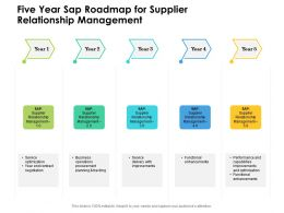 Five Year Sap Roadmap For Supplier Relationship Management
