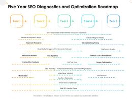 Five Year SEO Diagnostics And Optimization Roadmap