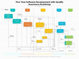 Five Year Software Development With Quality Assurance Roadmap