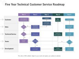 Five Year Technical Customer Service Roadmap