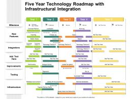 Five Year Technology Roadmap With Infrastructural Integration