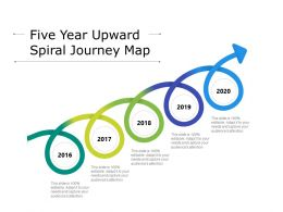 Five Year Upward Spiral Journey Map