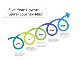 Five Year Upward Spiral Journey Map
