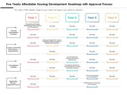 Five Yearly Affordable Housing Development Roadmap With Approval Process