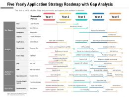 Five Yearly Application Strategy Roadmap With Gap Analysis