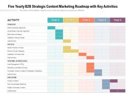 Five Yearly B2B Strategic Content Marketing Roadmap With Key Activities