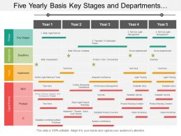 Five Yearly Basis Key Stages And Departments Agile Transformation Timeline