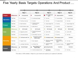 Five Yearly Basis Targets Operations And Product Business Timeline