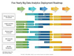 Five Yearly Big Data Analytics Deployment Roadmap