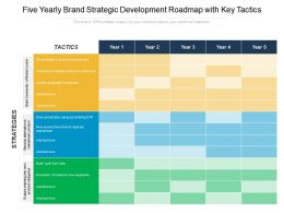 Five Yearly Brand Strategic Development Roadmap With Key Tactics