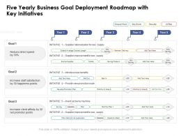 Five Yearly Business Goal Deployment Roadmap With Key Initiatives