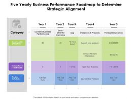 Five Yearly Business Performance Roadmap To Determine Strategic Alignment