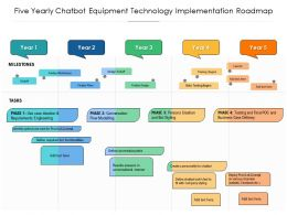 Five Yearly Chatbot Equipment Technology Implementation Roadmap