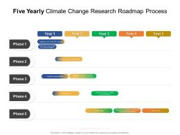 Five Yearly Climate Change Research Roadmap Process