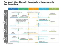 Five Yearly Cloud Security Infrastructure Roadmap With Key Operations