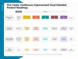 Five Yearly Continuous Improvement Goal Oriented Product Roadmap