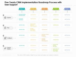 Five Yearly CRM Implementation Roadmap Process With User Support