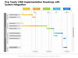Five Yearly CRM Implementation Roadmap With System Integration