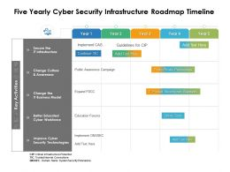 Five Yearly Cyber Security Infrastructure Roadmap Timeline