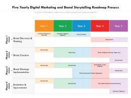Five Yearly Digital Marketing And Brand Storytelling Roadmap Process