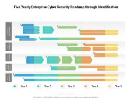 Five Yearly Enterprise Cyber Security Roadmap Through Identification