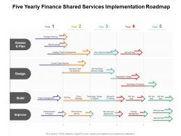 Five Yearly Finance Shared Services Implementation Roadmap